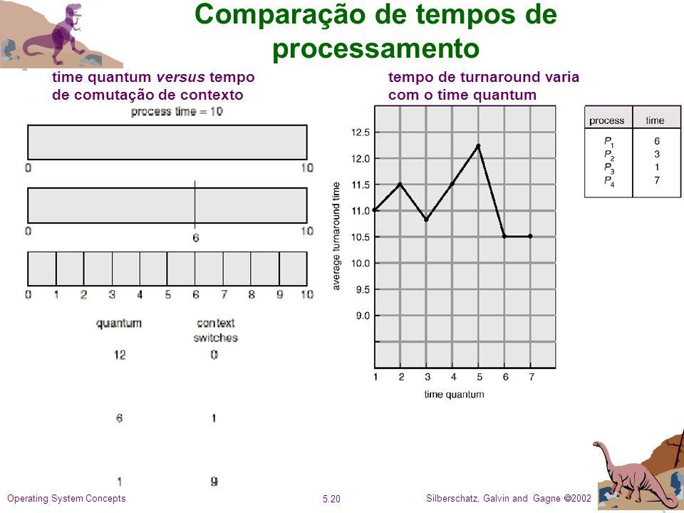 Silberschatz, Galvin and Gagne 2002 5.20 Operating System Concepts Comparação de tempos de processamento time quantum versus tempo de comutação de contexto tempo de turnaround varia com o time quantum