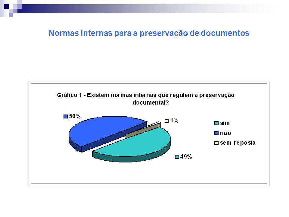 Normas internas para a preservação de documentos