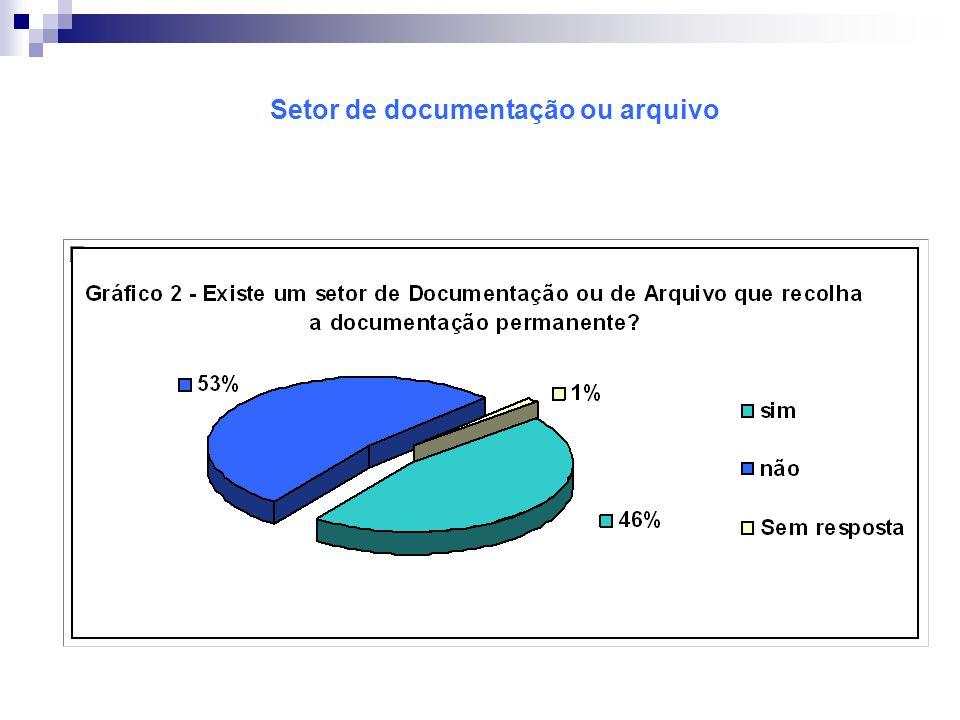 Setor de documentação ou arquivo