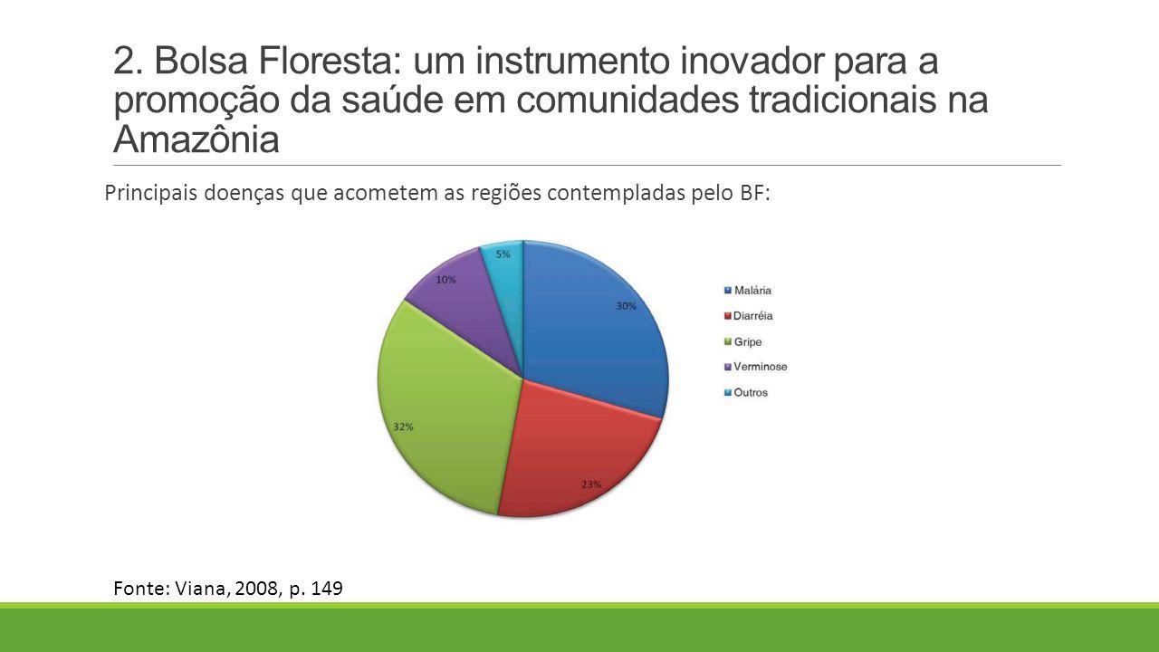 2. Bolsa Floresta: um instrumento inovador para a promoção da saúde em comunidades tradicionais na Amazônia Principais doenças que acometem as regiões
