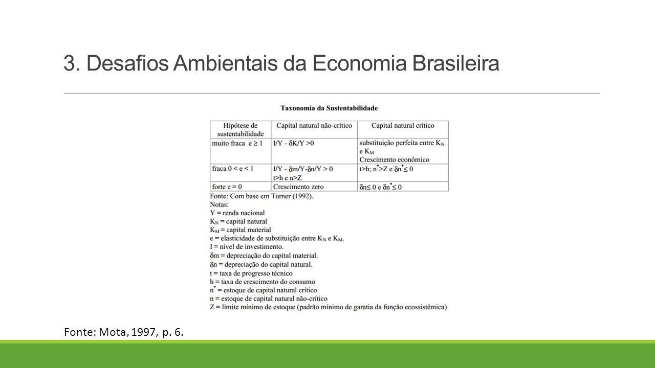 3. Desafios Ambientais da Economia Brasileira Fonte: Mota, 1997, p. 6.