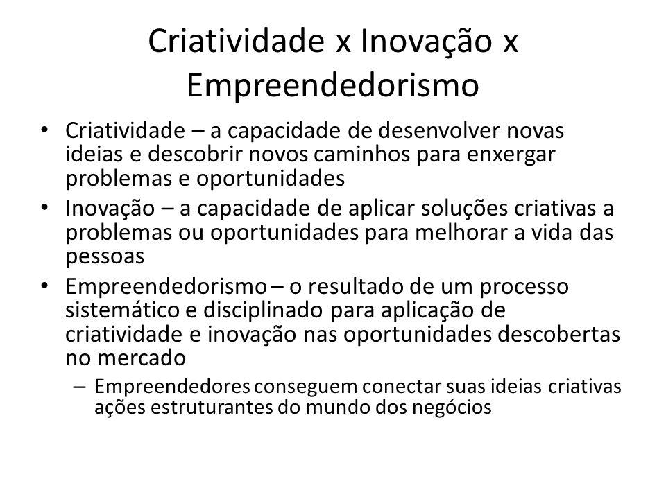 Criatividade x Inovação x Empreendedorismo Criatividade – a capacidade de desenvolver novas ideias e descobrir novos caminhos para enxergar problemas