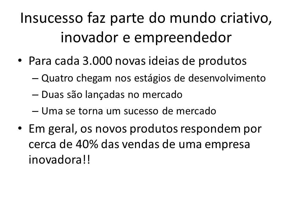 Insucesso faz parte do mundo criativo, inovador e empreendedor Para cada 3.000 novas ideias de produtos – Quatro chegam nos estágios de desenvolviment
