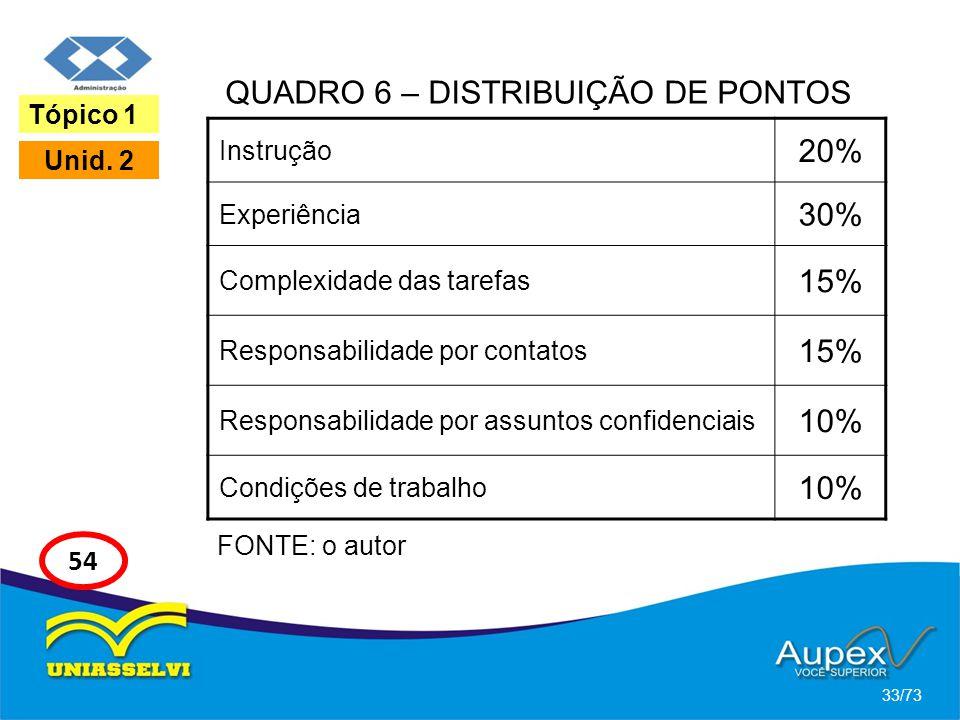 33/73 Tópico 1 Unid. 2 54 QUADRO 6 – DISTRIBUIÇÃO DE PONTOS Instrução 20% Experiência 30% Complexidade das tarefas 15% Responsabilidade por contatos 1