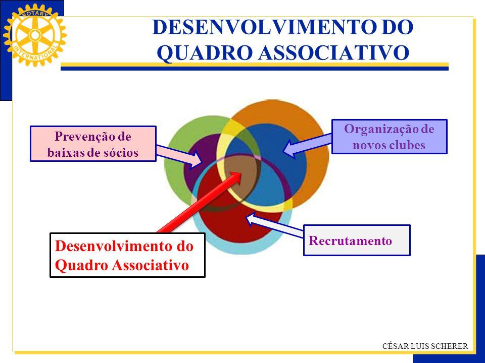 CÉSAR LUIS SCHERER DESENVOLVIMENTO DO QUADRO ASSOCIATIVO Desenvolvimento do Quadro Associativo Prevenção de baixas de sócios Recrutamento Organização
