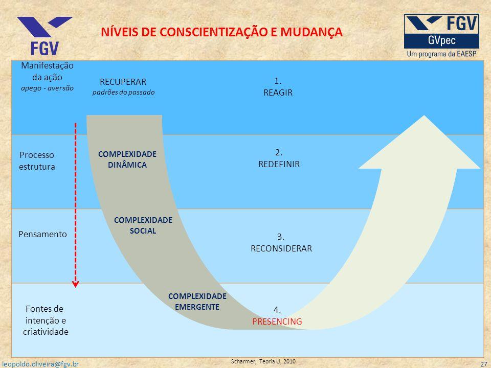 4. PRESENCING COMPLEXIDADE EMERGENTE COMPLEXIDADE SOCIAL COMPLEXIDADE DINÂMICA RECUPERAR padrões do passado 3. RECONSIDERAR 2. REDEFINIR 1. REAGIR Man