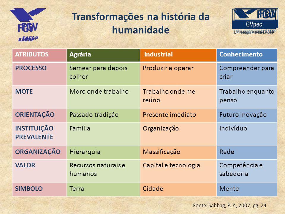 Transformações na história da humanidade ATRIBUTOSAgrária IndustrialConhecimento PROCESSOSemear para depois colher Produzir e operarCompreender para c
