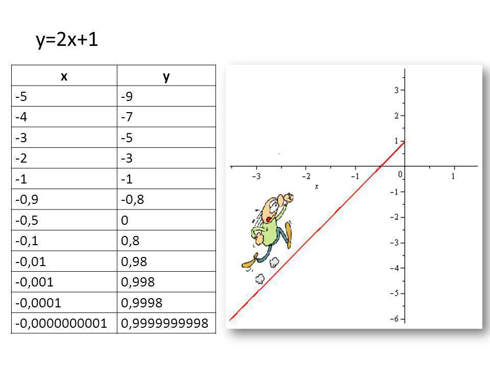 xy -5-9 -4-7 -3-5 -2-3 -0,9-0,8 -0,50 -0,10,8 -0,010,98 -0,0010,998 -0,00010,9998 -0,00000000010,9999999998 y=2x+1