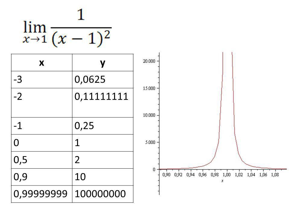 xy -30,0625 -20,11111111 0,25 01 0,52 0,910 0,99999999100000000