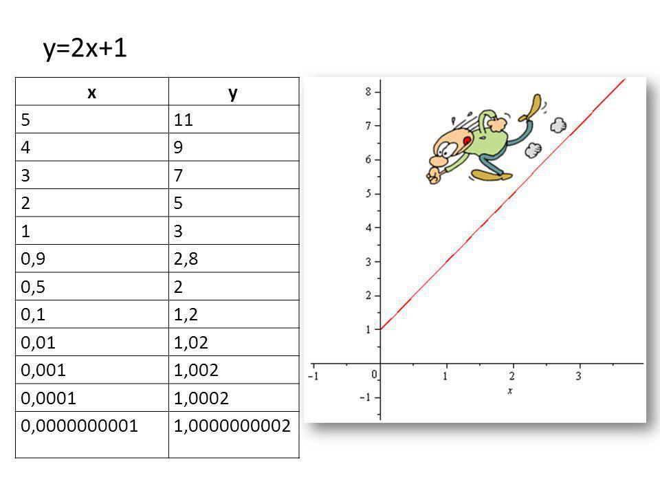 xy 511 49 37 25 13 0,92,8 0,52 0,11,2 0,011,02 0,0011,002 0,00011,0002 0,00000000011,0000000002 y=2x+1