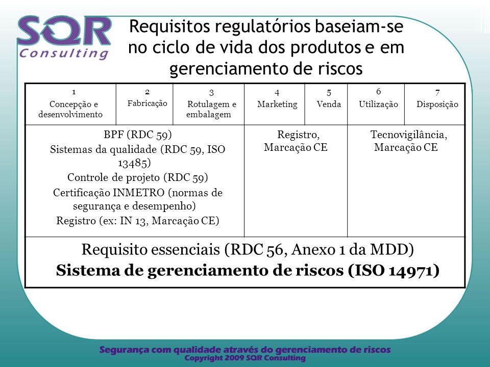 1 Concepção e desenvolvimento 2 Fabricação 3 Rotulagem e embalagem 4 Marketing 5 Venda 6 Utilização 7 Disposição BPF (RDC 59) Sistemas da qualidade (RDC 59, ISO 13485) Controle de projeto (RDC 59) Certificação INMETRO (normas de segurança e desempenho) Registro (ex: IN 13, Marcação CE) Registro, Marcação CE Tecnovigilância, Marcação CE Requisito essenciais (RDC 56, Anexo 1 da MDD) Sistema de gerenciamento de riscos (ISO 14971) Requisitos regulatórios baseiam-se no ciclo de vida dos produtos e em gerenciamento de riscos