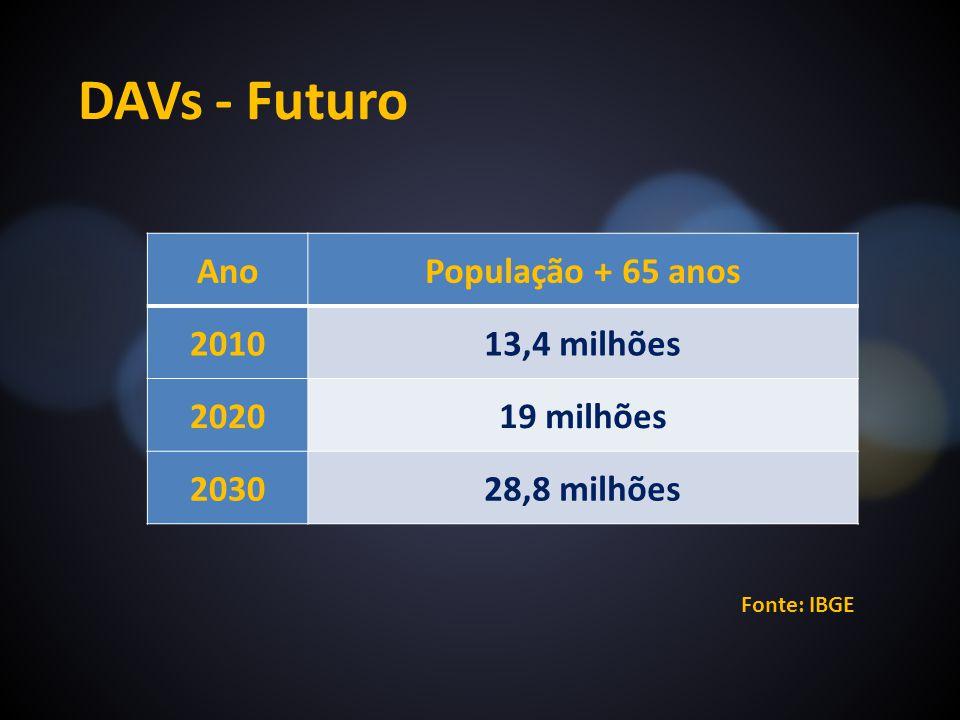 DAVs - Futuro AnoPopulação + 65 anos 201013,4 milhões 202019 milhões 203028,8 milhões Fonte: IBGE