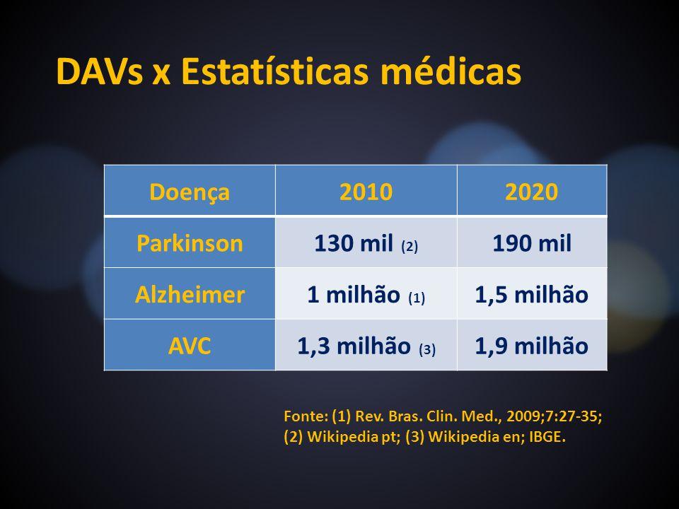 DAVs x Estatísticas médicas Doença20102020 Parkinson130 mil (2) 190 mil Alzheimer1 milhão (1) 1,5 milhão AVC1,3 milhão (3) 1,9 milhão Fonte: (1) Rev.
