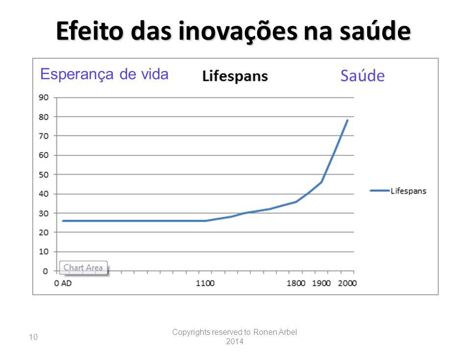 Efeito das inovações na saúde Copyrights reserved to Ronen Arbel 2014 10 Saúde Esperança de vida
