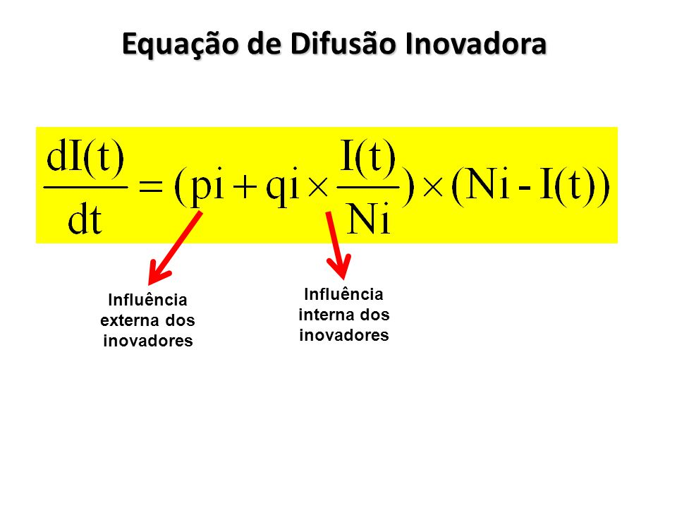 Equação de Difusão Inovadora Influência externa dos inovadores Influência interna dos inovadores