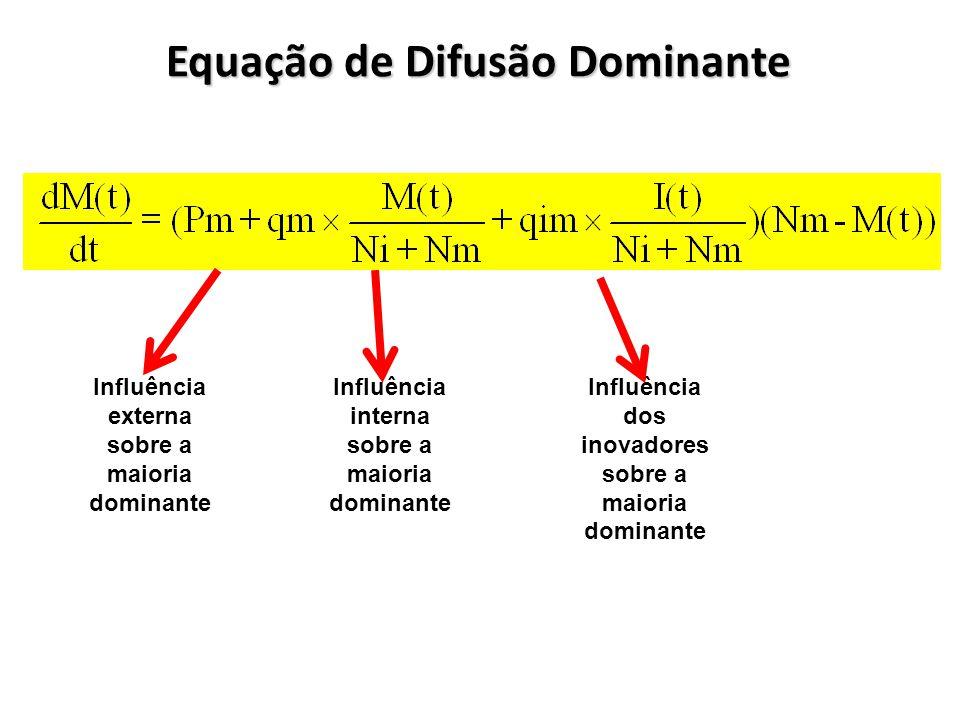 Equação de Difusão Dominante Influência interna sobre a maioria dominante Influência externa sobre a maioria dominante Influência dos inovadores sobre a maioria dominante