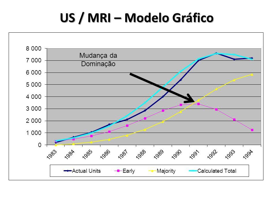 US / MRI – Modelo Gráfico Mudança da Dominação