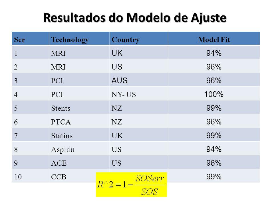 Resultados do Modelo de Ajuste SerTechnologyCountryModel Fit 1MRI UK94% 2MRI US96% 3PCI AUS96% 4PCINY- US 100% 5StentsNZ 99% 6PTCANZ 96% 7StatinsUK 99% 8AspirinUS 94% 9ACEUS 96% 10CCBUS 99%