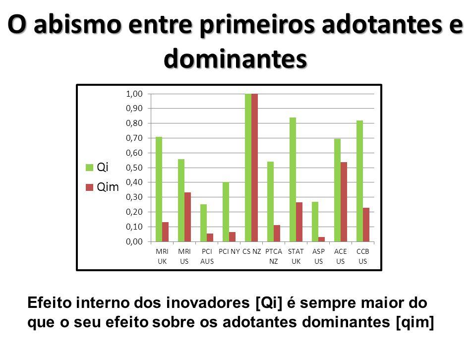 O abismo entre primeiros adotantes e dominantes Efeito interno dos inovadores [Qi] é sempre maior do que o seu efeito sobre os adotantes dominantes [qim]