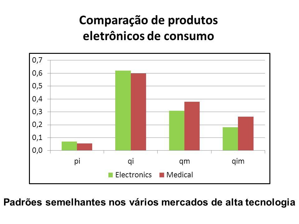 Comparação de produtos eletrônicos de consumo Padrões semelhantes nos vários mercados de alta tecnologia