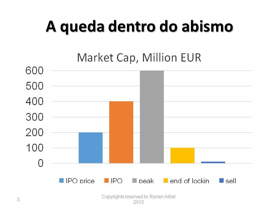 CD Resultados do Tempo Demora entre 5-10 anos para conseguir uma posição majoritario no mercado dominante (mainstream)
