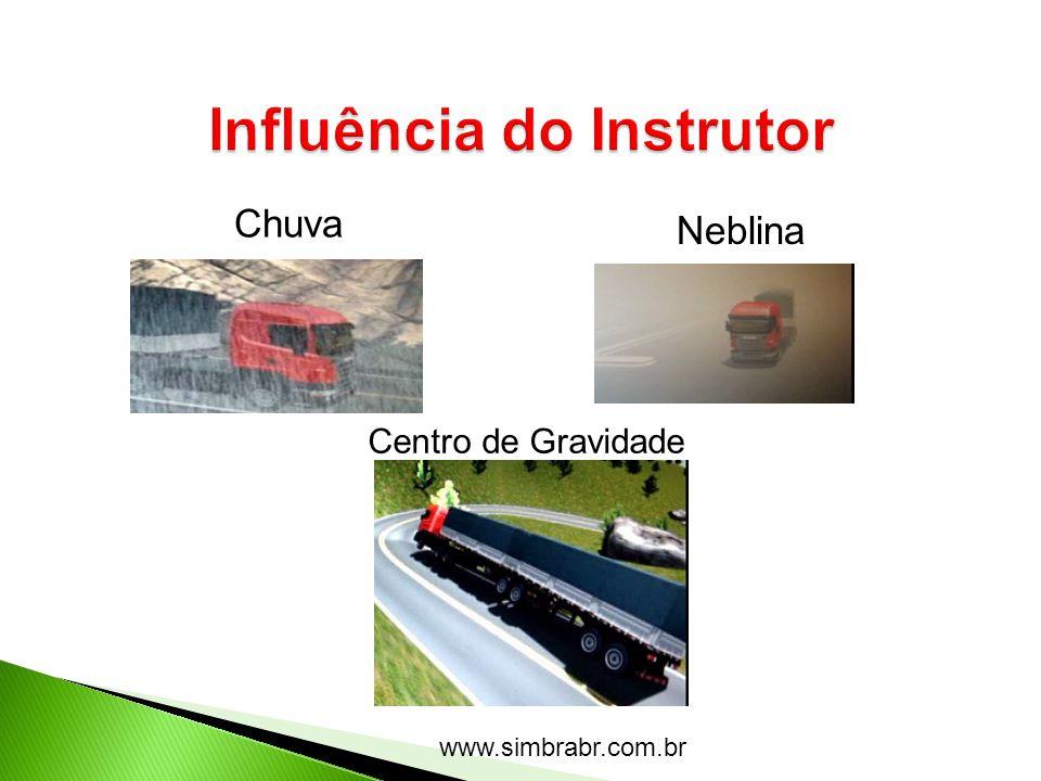 www.simbrabr.com.br Chuva Neblina Centro de Gravidade