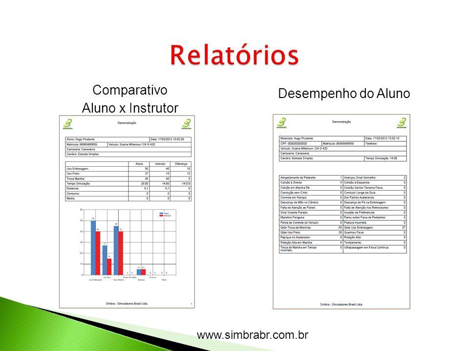 www.simbrabr.com.br Comparativo Aluno x Instrutor Desempenho do Aluno