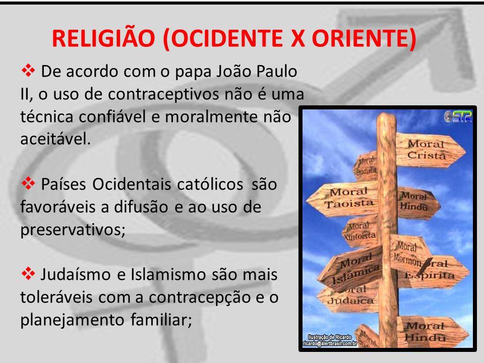 RELIGIÃO (OCIDENTE X ORIENTE) De acordo com o papa João Paulo II, o uso de contraceptivos não é uma técnica confiável e moralmente não aceitável. País