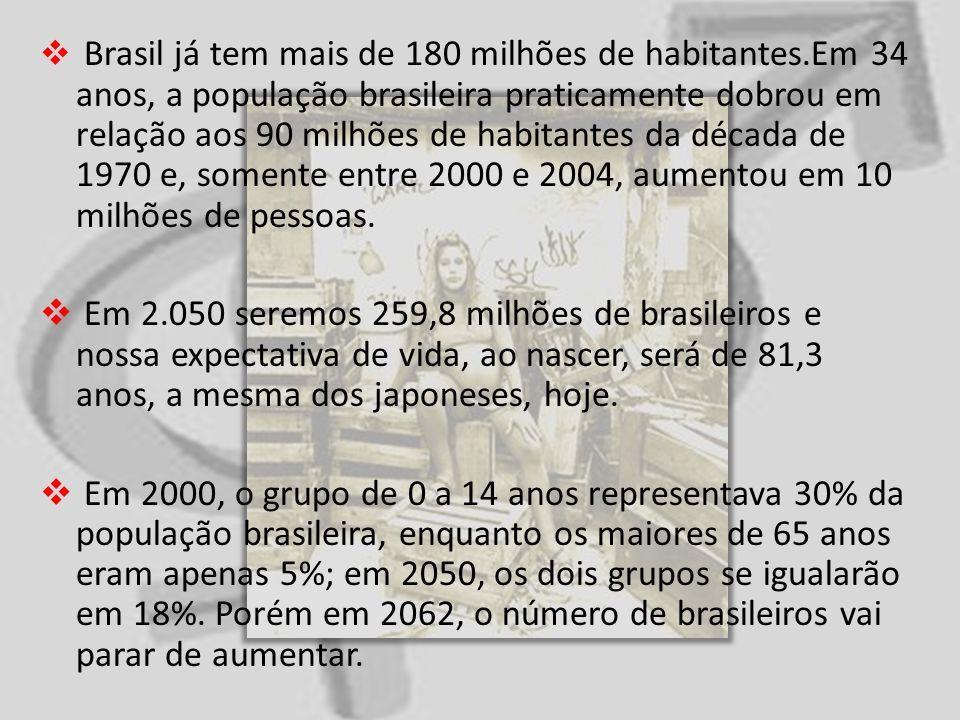 Brasil já tem mais de 180 milhões de habitantes.Em 34 anos, a população brasileira praticamente dobrou em relação aos 90 milhões de habitantes da déca