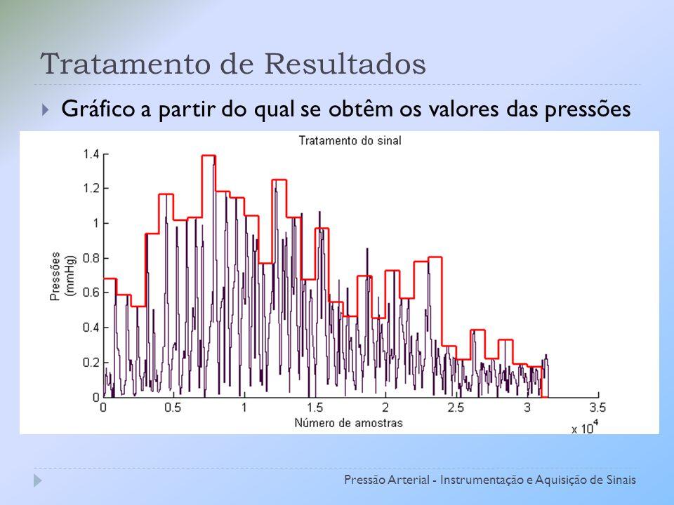 Tratamento de Resultados Gráfico a partir do qual se obtêm os valores das pressões Pressão Arterial - Instrumentação e Aquisição de Sinais