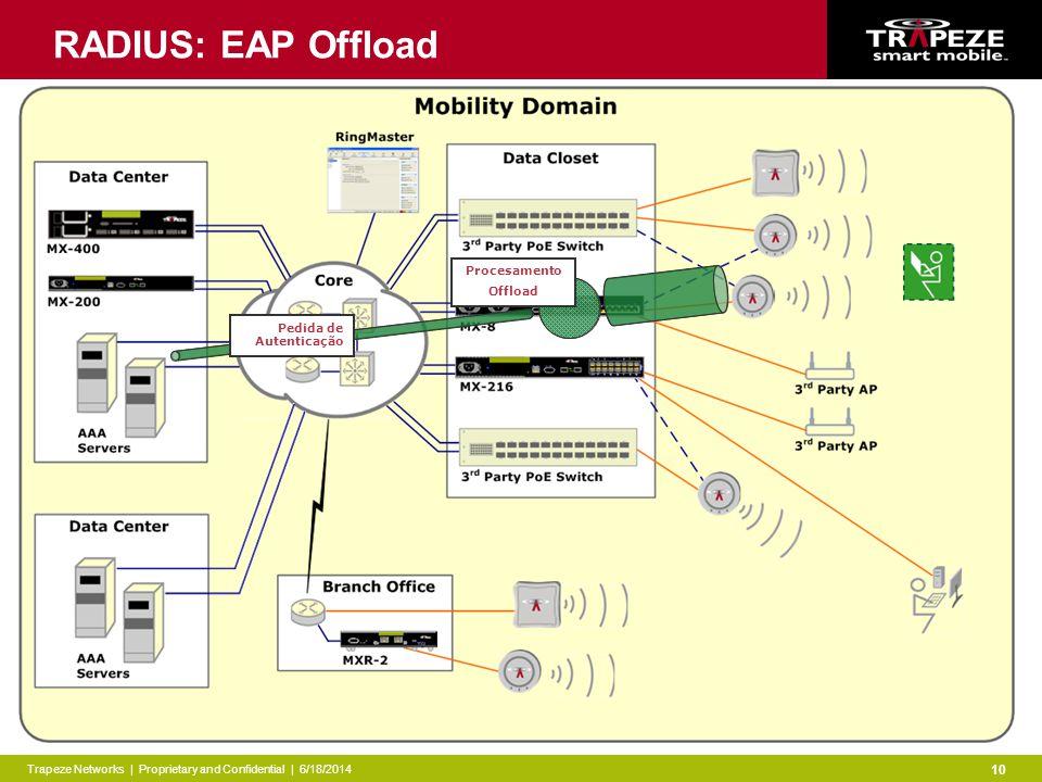 Trapeze Networks | Proprietary and Confidential | 6/18/2014 10 RADIUS: EAP Offload Pedida de Autenticação Procesamento Offload