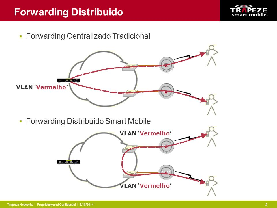 Trapeze Networks | Proprietary and Confidential | 6/18/2014 2 VLAN Vermelho Forwarding Distribuido Forwarding Centralizado Tradicional Forwarding Distribuido Smart Mobile VLAN Vermelho
