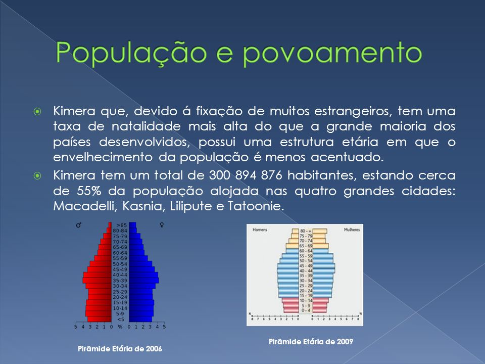 Kimera que, devido á fixação de muitos estrangeiros, tem uma taxa de natalidade mais alta do que a grande maioria dos países desenvolvidos, possui uma