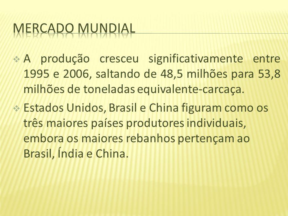 A produção cresceu significativamente entre 1995 e 2006, saltando de 48,5 milhões para 53,8 milhões de toneladas equivalente-carcaça. Estados Unidos,