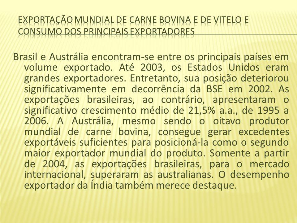Brasil e Austrália encontram-se entre os principais países em volume exportado. Até 2003, os Estados Unidos eram grandes exportadores. Entretanto, sua