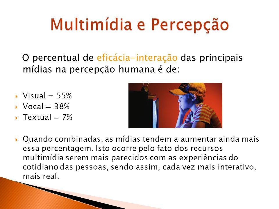 O percentual de eficácia-interação das principais mídias na percepção humana é de: Visual = 55% Vocal = 38% Textual = 7% Quando combinadas, as mídias tendem a aumentar ainda mais essa percentagem.