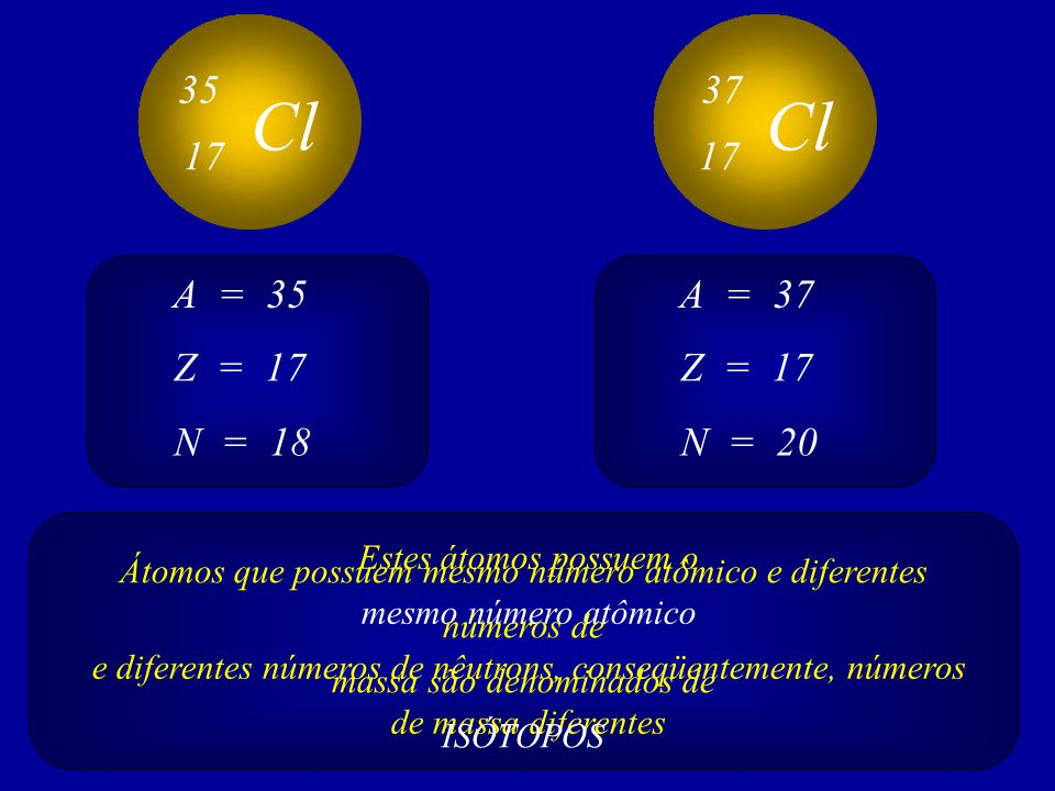 Cl 35 17 Cl 37 17 Z = 17 A = 35 N = 18 Z = 17 A = 37 N = 20 Estes átomos possuem o mesmo número atômico e diferentes números de nêutrons, conseqüentem