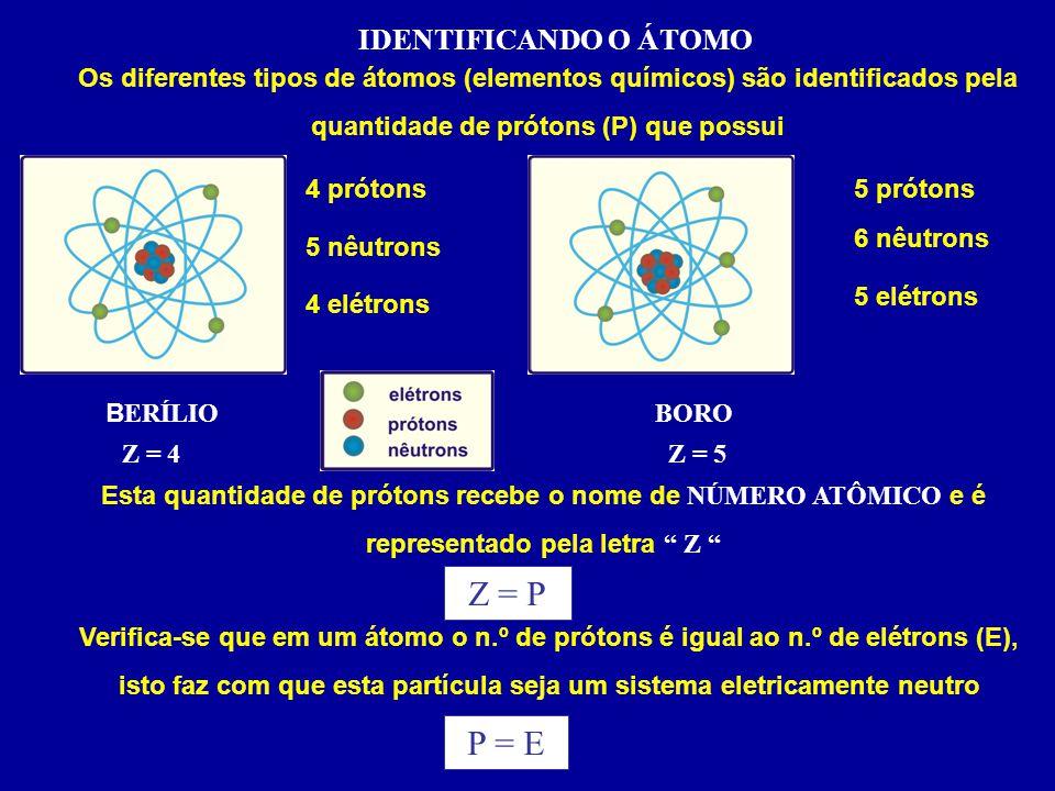 IDENTIFICANDO O ÁTOMO Os diferentes tipos de átomos (elementos químicos) são identificados pela quantidade de prótons (P) que possui Esta quantidade de prótons recebe o nome de NÚMERO ATÔMICO e é representado pela letra Z Verifica-se que em um átomo o n.º de prótons é igual ao n.º de elétrons (E), isto faz com que esta partícula seja um sistema eletricamente neutro 4 prótons 5 nêutrons 4 elétrons 5 prótons 6 nêutrons 5 elétrons BERÍLIOBORO Z = 4 Z = 5 Z = P P = E