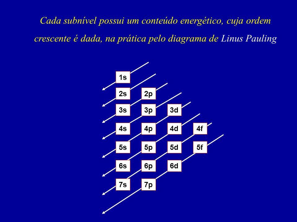 Cada subnível possui um conteúdo energético, cuja ordem crescente é dada, na prática pelo diagrama de Linus Pauling 1s 2s2p 3s3p3d 4s4p 4d4f 5s5p5d5f 6s6p6d 7p7s