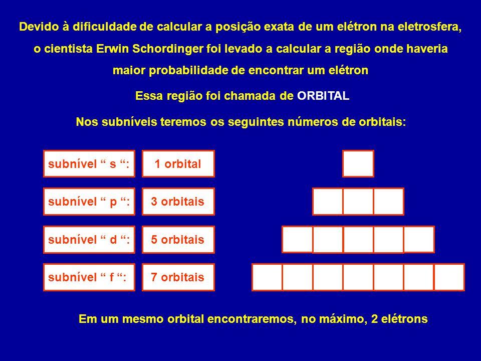 Devido à dificuldade de calcular a posição exata de um elétron na eletrosfera, o cientista Erwin Schordinger foi levado a calcular a região onde haveria maior probabilidade de encontrar um elétron Essa região foi chamada de ORBITAL Nos subníveis teremos os seguintes números de orbitais: subnível s : subnível p : subnível d : subnível f : 1 orbital 3 orbitais 5 orbitais 7 orbitais Em um mesmo orbital encontraremos, no máximo, 2 elétrons