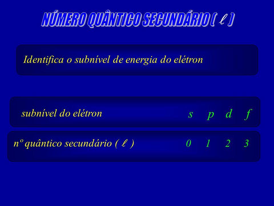 Identifica o subnível de energia do elétron subnível do elétron s nº quântico secundário ( )0 p 1 d 2 f 3