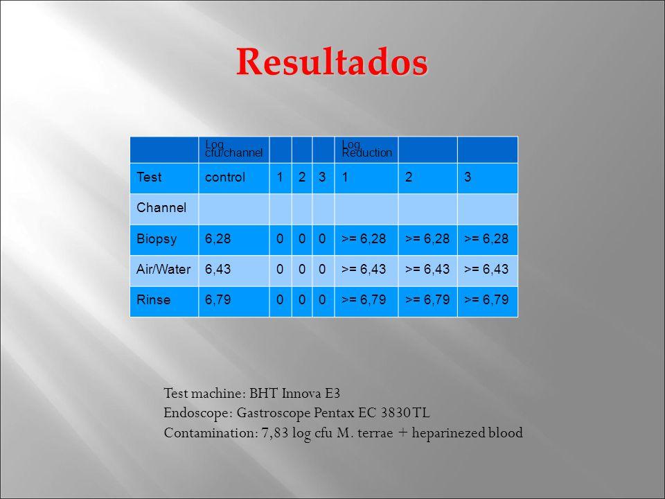 Resultados Log cfu/channel Log Reduction Testcontrol123123 Channel Biopsy6,28000>= 6,28 Air/Water6,43000>= 6,43 Rinse6,79000>= 6,79 Test machine: BHT