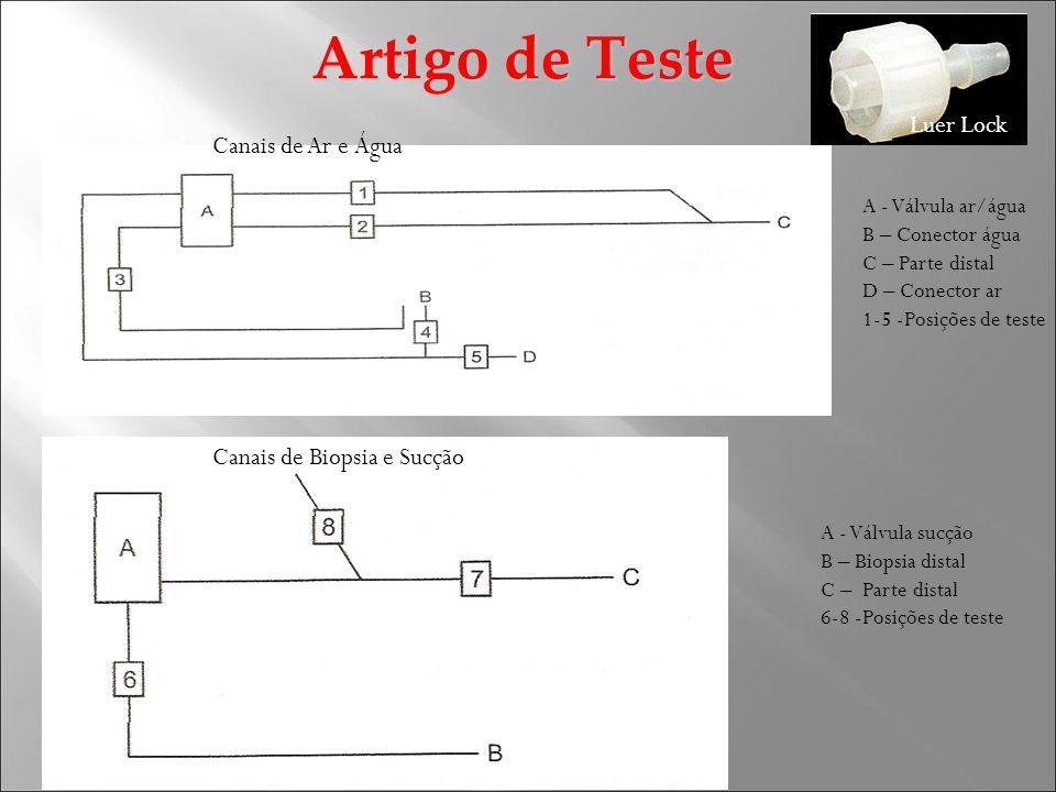 Artigo de Teste Canais de Ar e Água Canais de Biopsia e Sucção A - Válvula ar/água B – Conector água C – Parte distal D – Conector ar 1-5 -Posições de