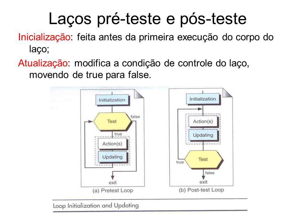 Laços pré-teste e pós-teste Inicialização: feita antes da primeira execução do corpo do laço; Atualização: modifica a condição de controle do laço, mo
