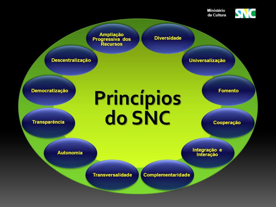 Princípios do SNC Cooperação Transparência Transversalidade Autonomia Integração e Interação Complementaridade Universalização Diversidade Descentralização DemocratizaçãoFomento Ampliação Progressiva dos Recursos Ministério da Cultura