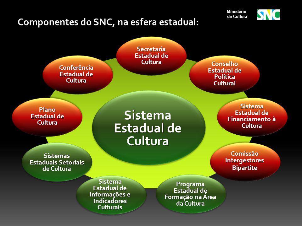 Conselho Estadual de Política Cultural Sistema Estadual de Informações e Indicadores Culturais Comissão Intergestores Bipartite Conferência Estadual d