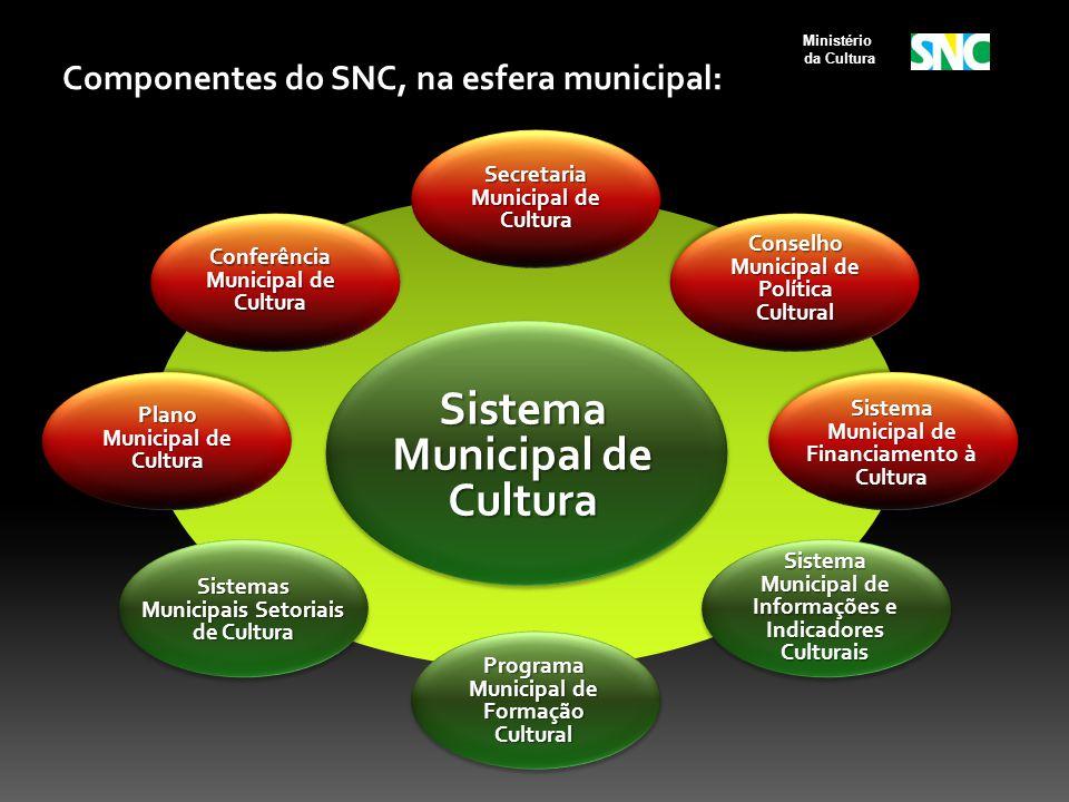 Conselho Municipal de Política Cultural Sistema Municipal de Financiamento à Cultura Sistema Municipal de Informações e Indicadores Culturais Conferên