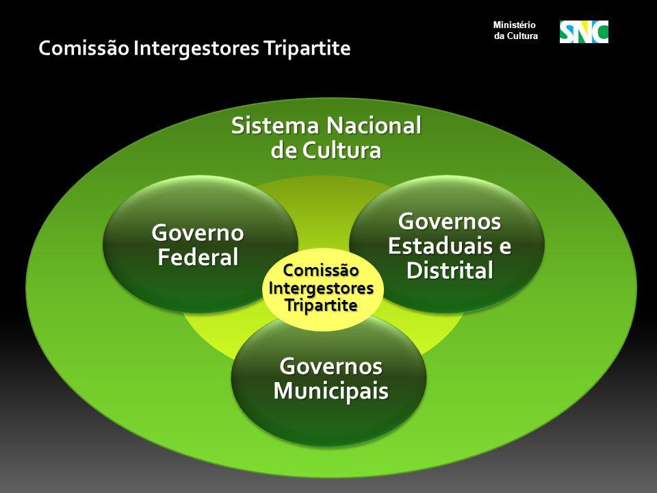 Governo Federal Governos Estaduais e Distrital Governos Municipais Comissão Intergestores Tripartite Sistema Nacional de Cultura Ministério da Cultura