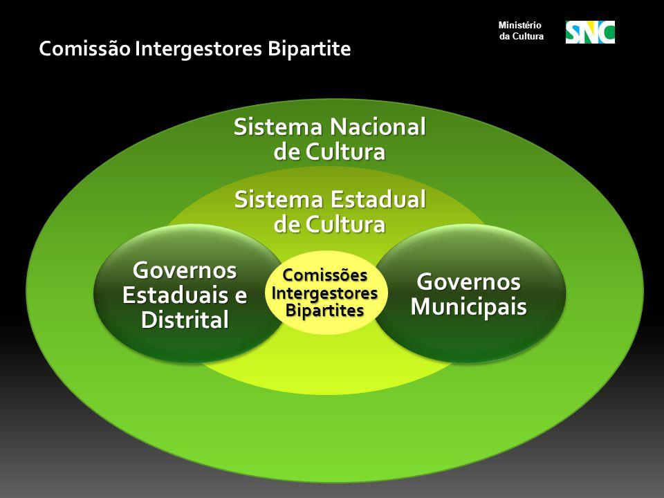 Comissões Intergestores Bipartites Sistema Estadual de Cultura Sistema Nacional de Cultura Governos Municipais Governos Estaduais e Distrital Ministér
