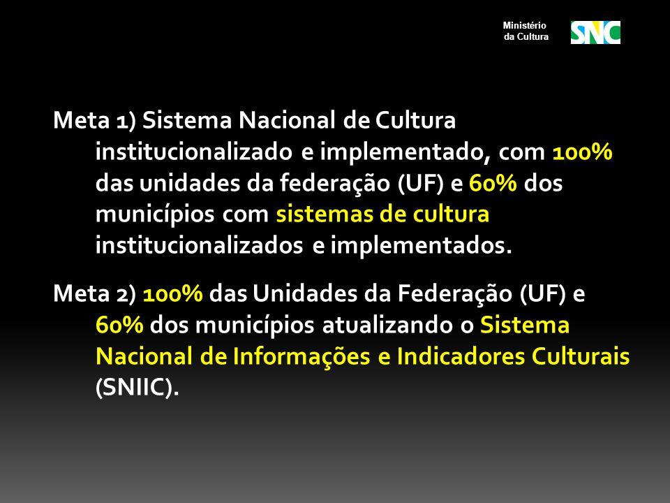 Meta 1) Sistema Nacional de Cultura institucionalizado e implementado, com 100% das unidades da federação (UF) e 60% dos municípios com sistemas de cultura institucionalizados e implementados.